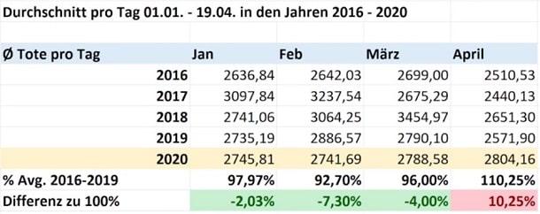 Sterbefälle 2016-2020