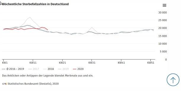 Sterbefallzahlen Deutschland 2020