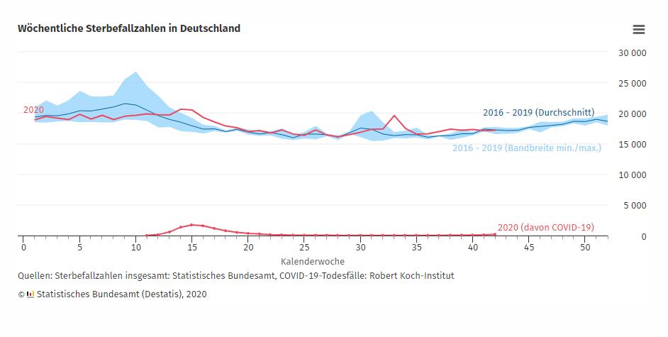 Wöchentliche Sterbezahlen in Deutschland 2020