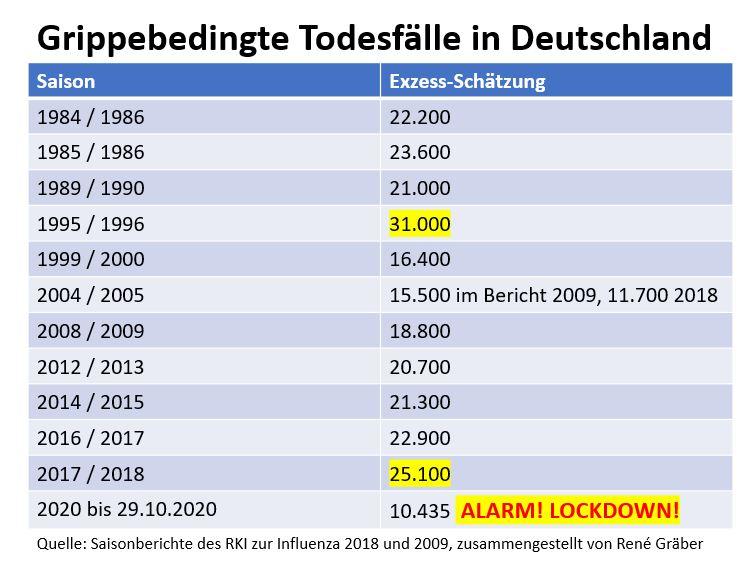 Grippebedingte Todesfälle in Deutschland
