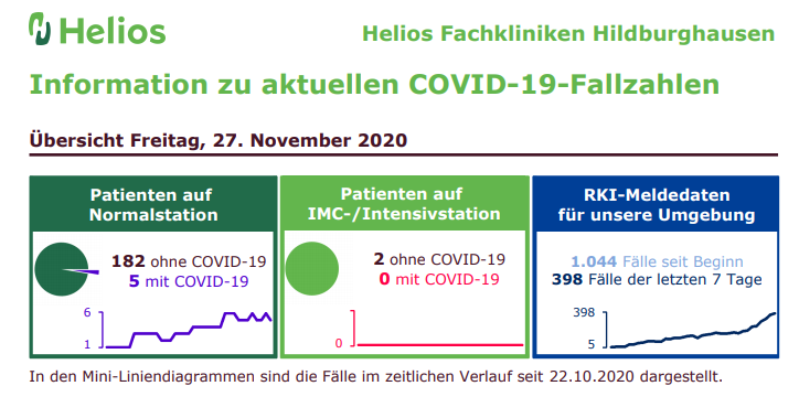 Helios Klinik Hildburghausen Covid Fälle