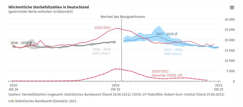 Sterbefallzahlen Deutschland
